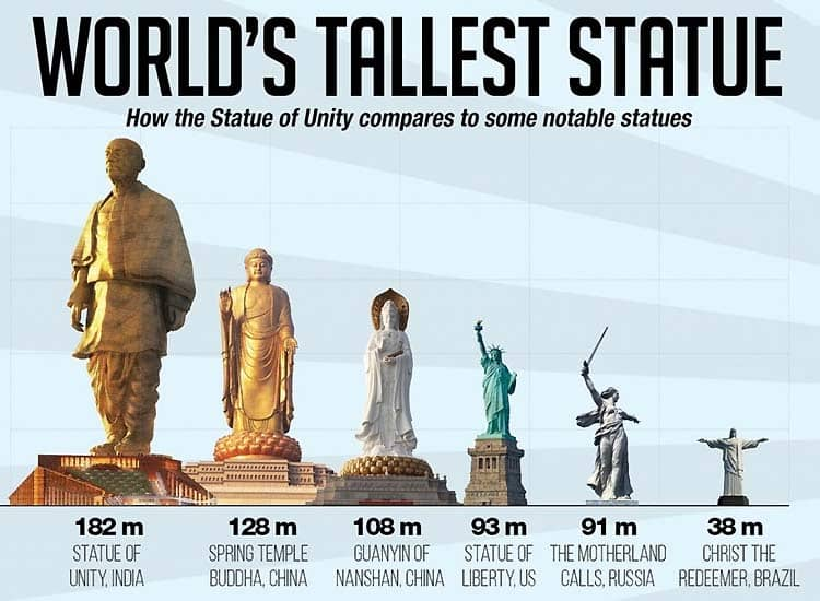 heres-all-that-you-want-to-know-about-the-statue-of-unity Here's all That you Want to Know About the Statue of Unity