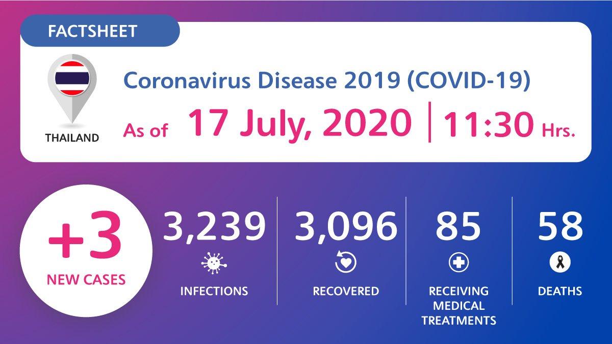coronavirus-disease-2019-covid-19-situation-in-thailand-as-of-18-july-2020-11-30-hrs Coronavirus Disease 2019 (COVID-19) situation in Thailand as of 18 July 2020, 11.30 Hrs.