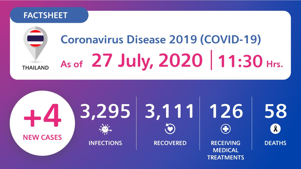 coronavirus-disease-2019-covid-19-situation-in-thailand-as-of-27-july-2020-11-30-hrs Coronavirus Disease 2019 (COVID-19) situation in Thailand as of 27 July 2020, 11.30 Hrs.