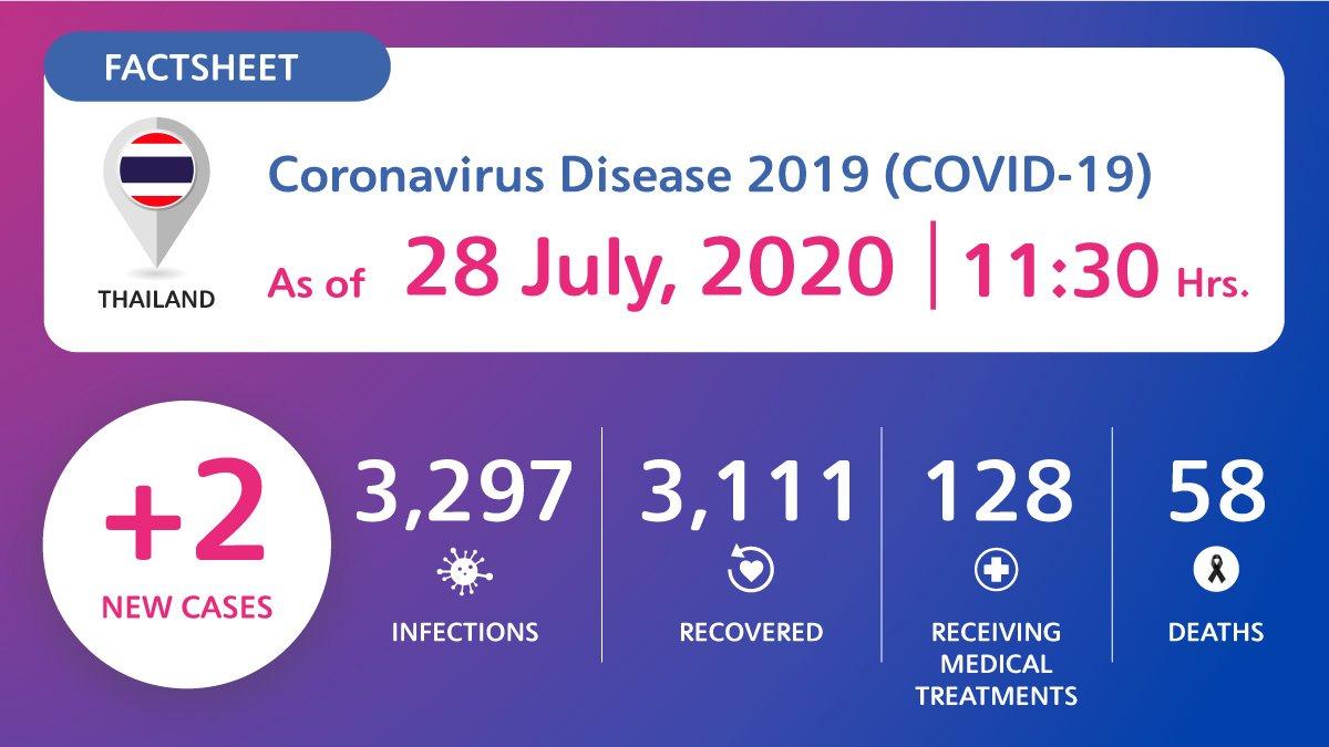 coronavirus-disease-2019-covid-19-situation-in-thailand-as-of-28-july-2020-11-30-hrs Coronavirus Disease 2019 (COVID-19) situation in Thailand as of 28 July 2020, 11.30 Hrs.