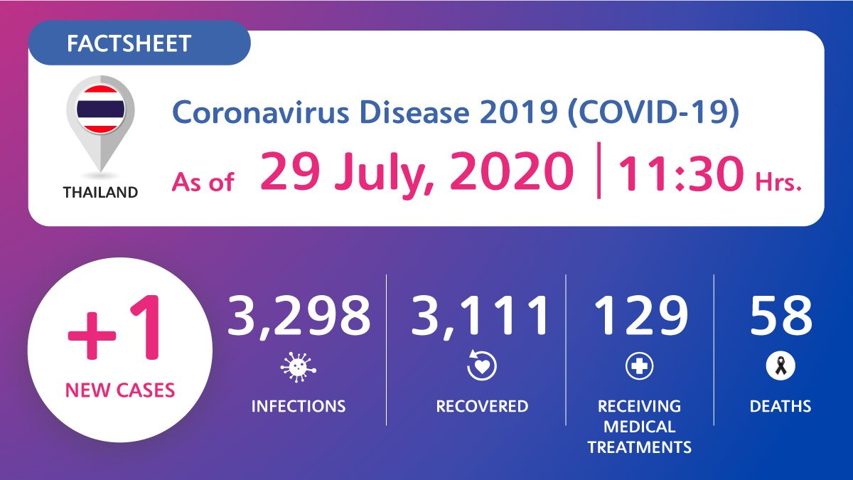 coronavirus-disease-2019-covid-19-situation-in-thailand-as-of-29-july-2020-11-30-hrs Coronavirus Disease 2019 (COVID-19) situation in Thailand as of 29 July 2020, 11.30 Hrs.