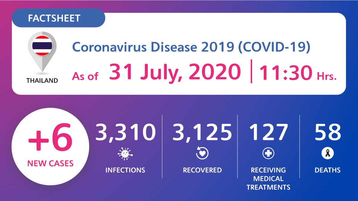 coronavirus-disease-2019-covid-19-situation-in-thailand-as-of-31-july-2020-11-30-hrs Coronavirus Disease 2019 (COVID-19) situation in Thailand as of 31 July 2020, 11.30 Hrs.