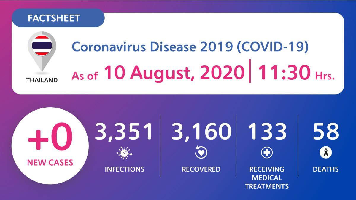coronavirus-disease-2019-covid-19-situation-in-thailand-as-of-10-august-2020-11-30-hrs Coronavirus Disease 2019 (COVID-19) situation in Thailand as of 10 August 2020, 11.30 Hrs.