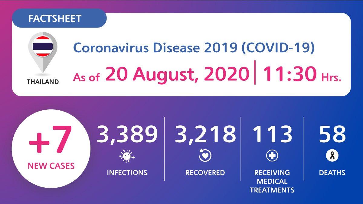 coronavirus-disease-2019-covid-19-situation-in-thailand-as-of-20-august-2020-11-30-hrs Coronavirus Disease 2019 (COVID-19) situation in Thailand as of 20 August 2020, 11.30 Hrs.