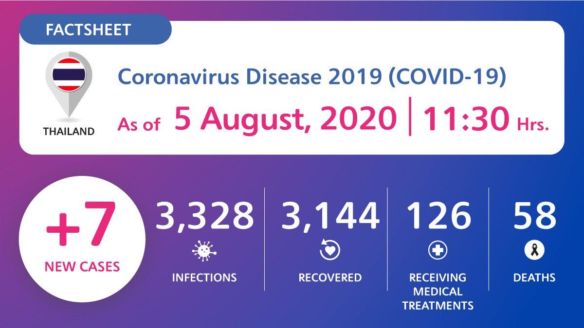 coronavirus-disease-2019-covid-19-situation-in-thailand-as-of-5-august-2020-11-30-hrs Coronavirus Disease 2019 (COVID-19) situation in Thailand as of 5 August 2020, 11.30 Hrs.