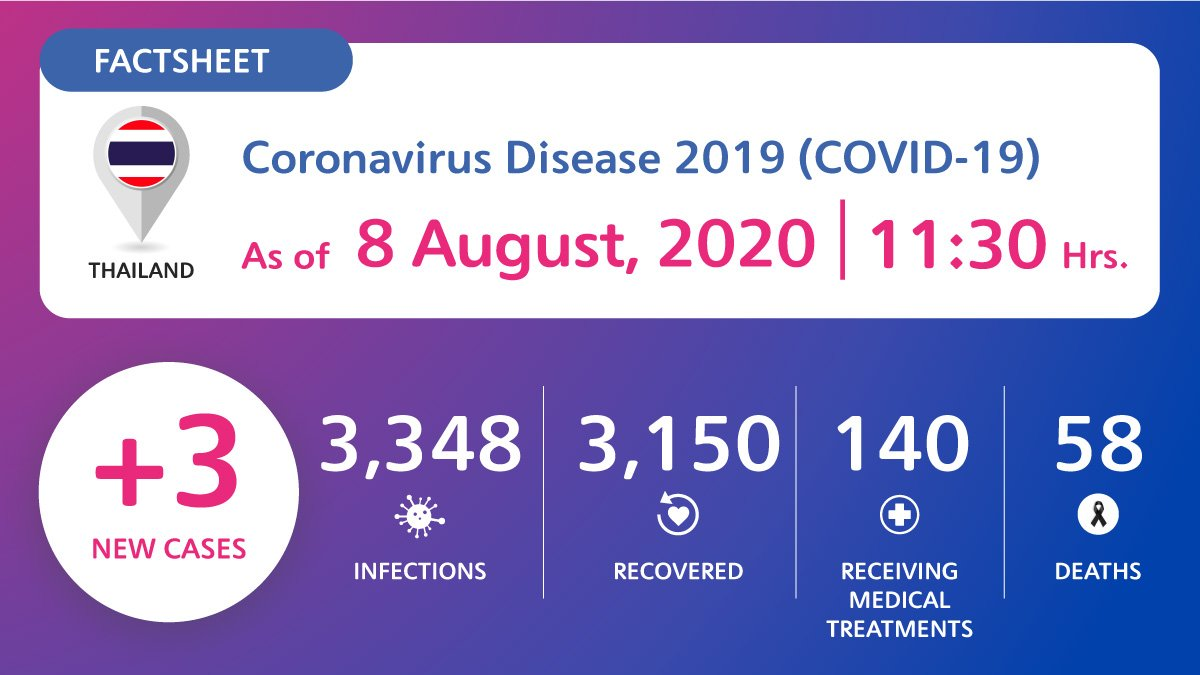 coronavirus-disease-2019-covid-19-situation-in-thailand-as-of-8-august-2020-11-30-hrs Coronavirus Disease 2019 (COVID-19) situation in Thailand as of 8 August 2020, 11.30 Hrs.